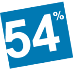 54% of staff have been with us over 3 years