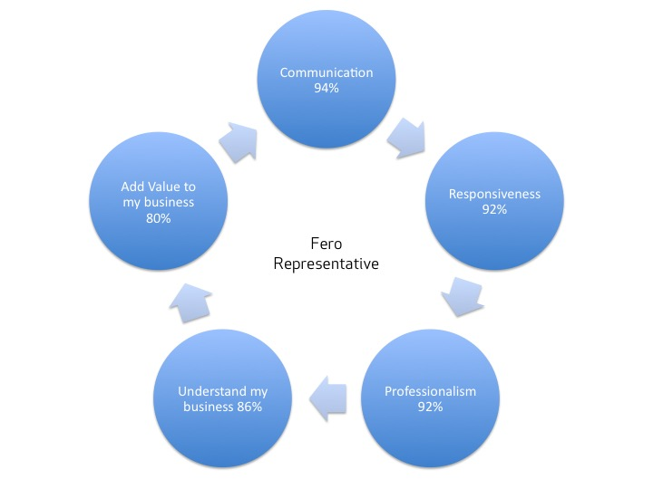 What customers love about Fero