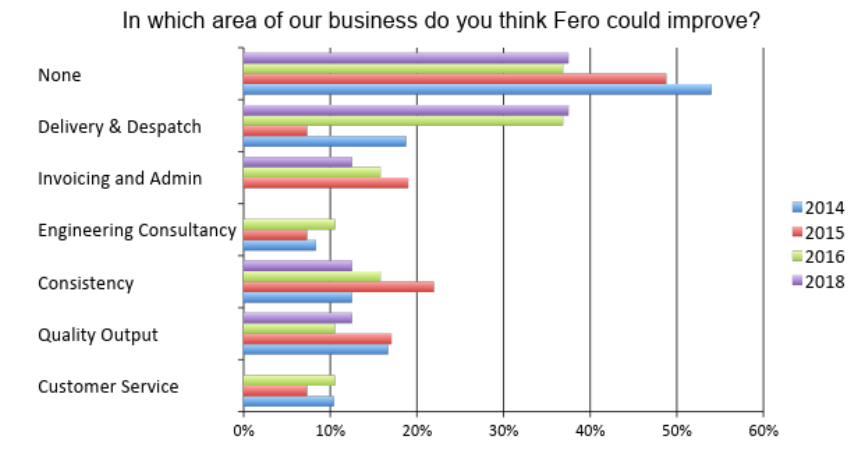 How Can Fero Improve